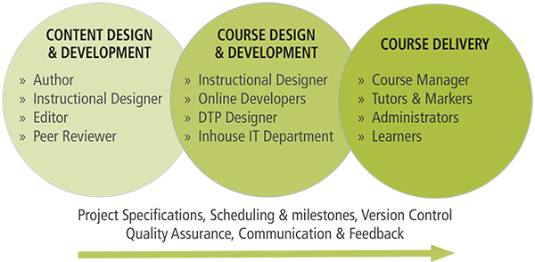 Project Management Distance And E Learning Projects